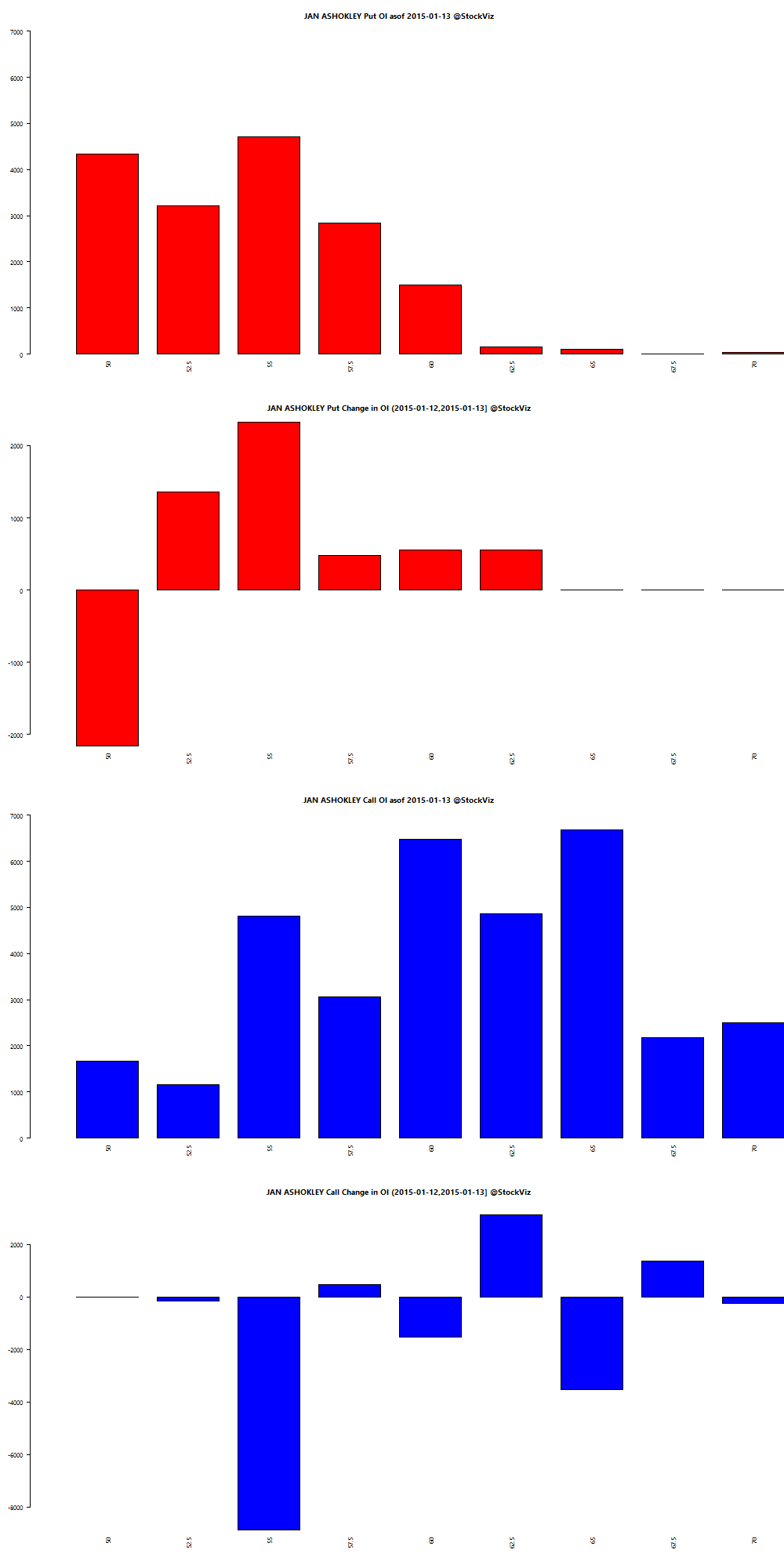 JAN ASHOKLEY OI chart