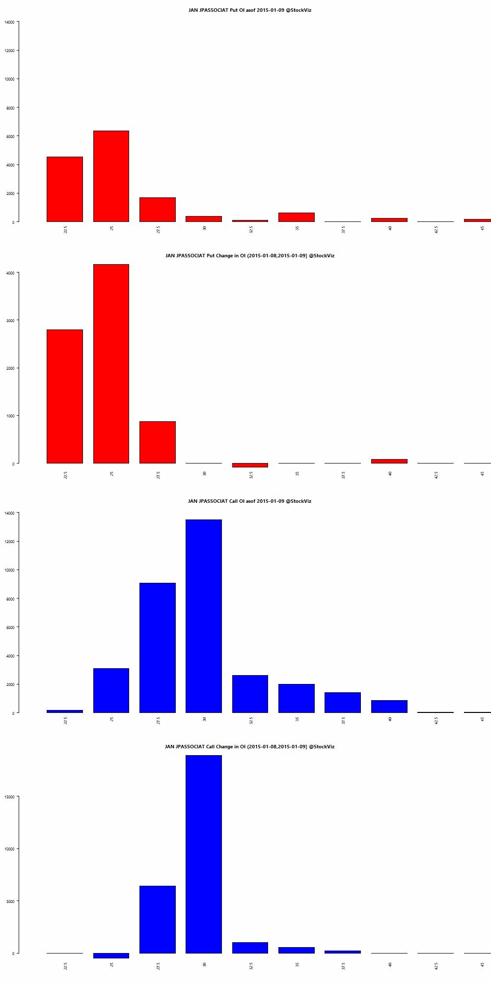 JAN JPASSOCIAT OI chart