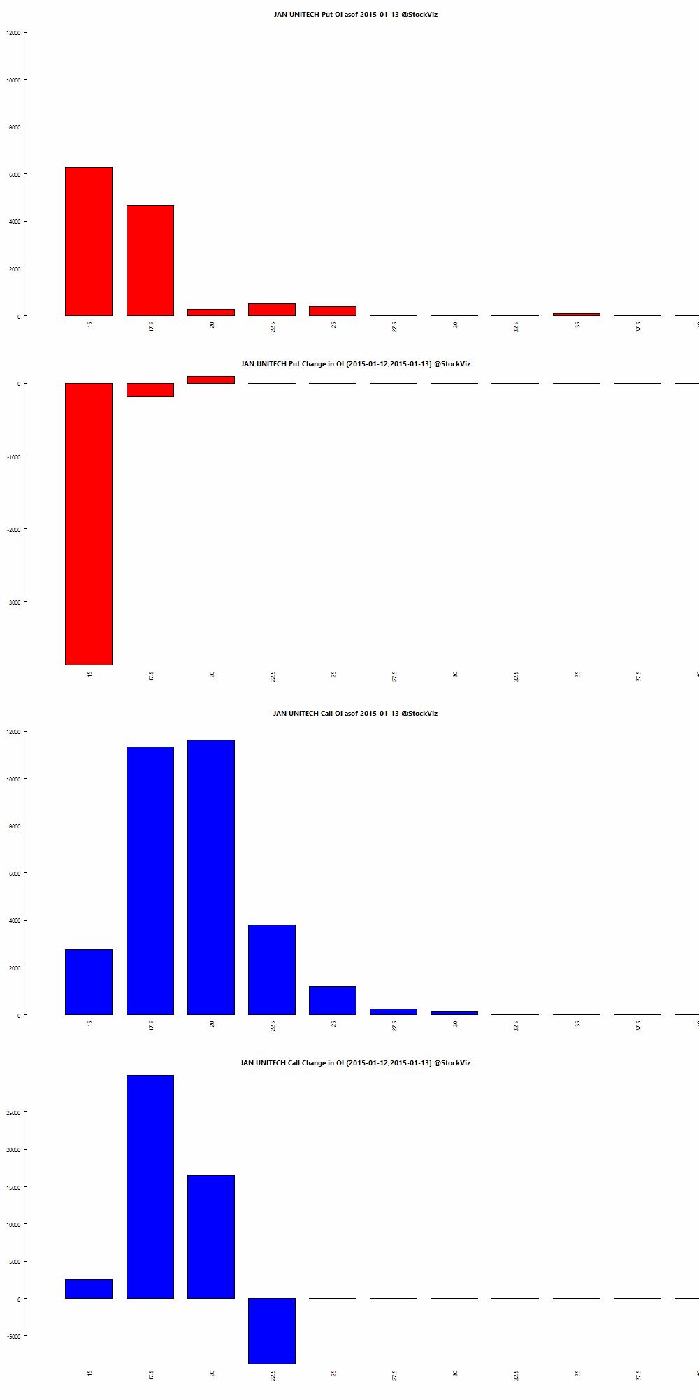 JAN UNITECH OI chart