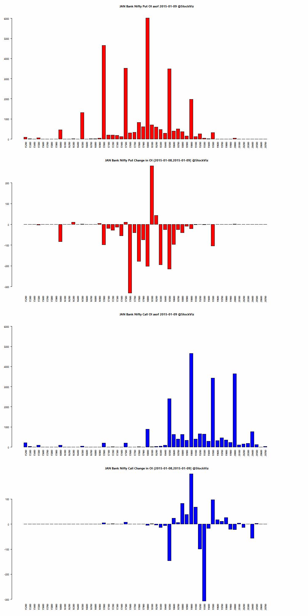 JAN BANKNIFTY OI chart