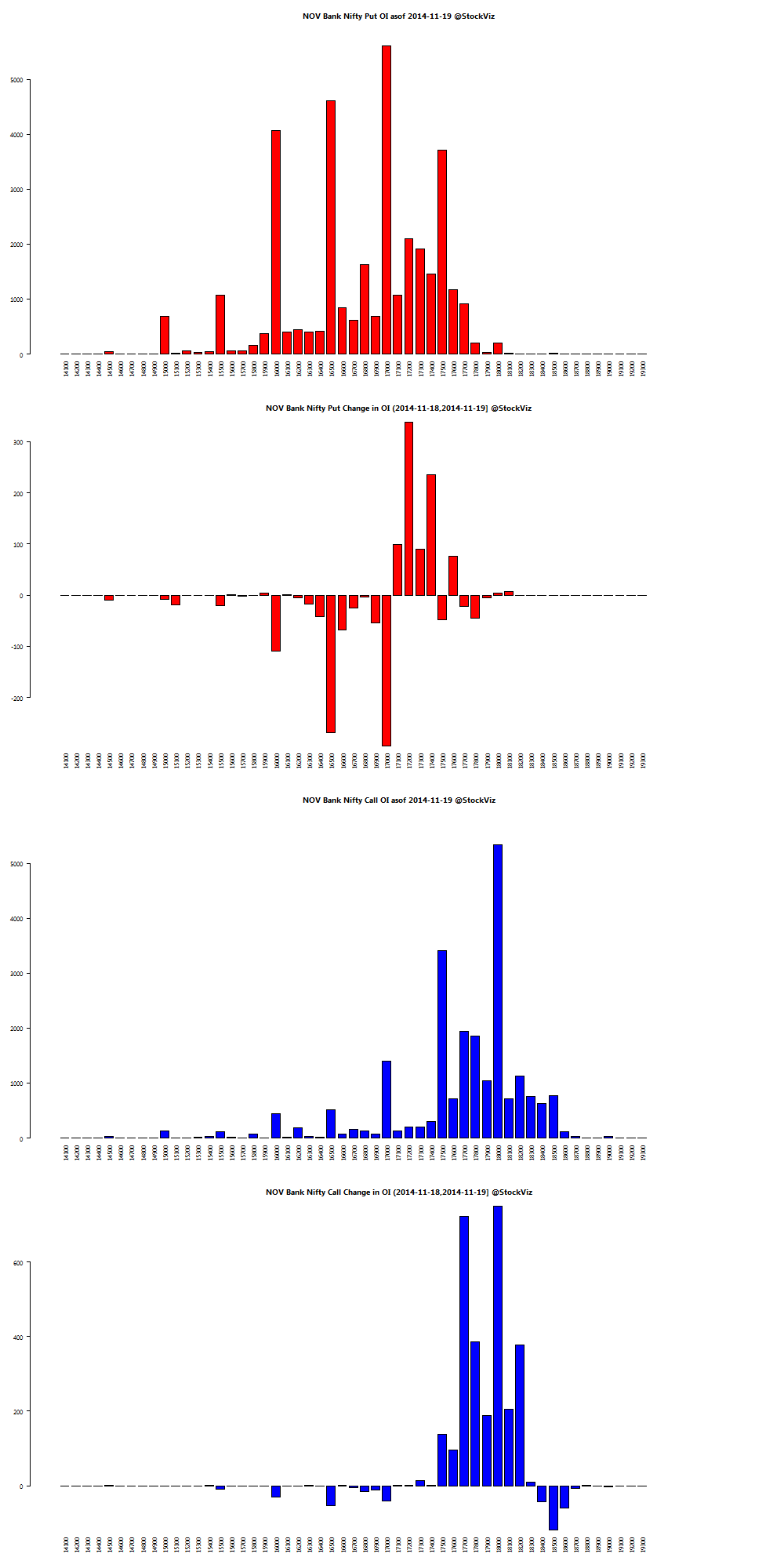 BANKNIFTY OI Chart