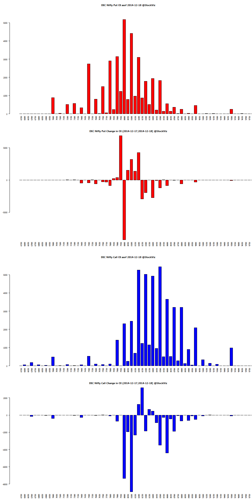DEC NIFTY OI chart