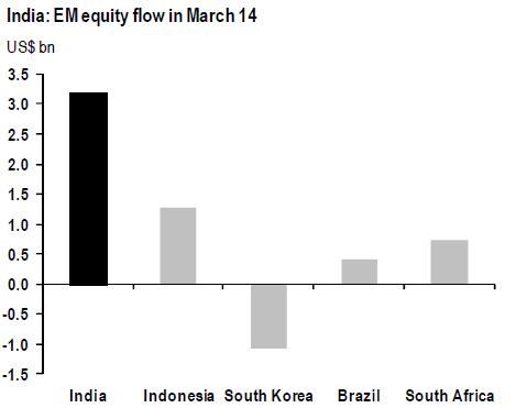 EM India Flow