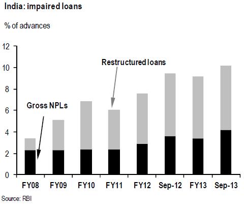 India bad loans