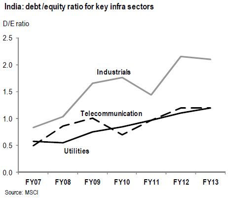 India debt to equity