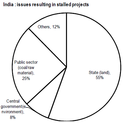 India stalled projects reasons