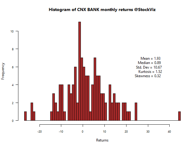 CNX BANK-returns-histogram