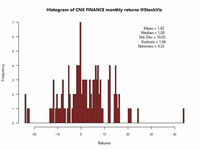 CNX FINANCE-returns-histogram