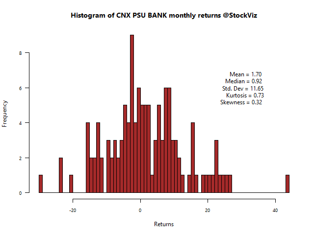CNX PSU BANK-returns-histogram