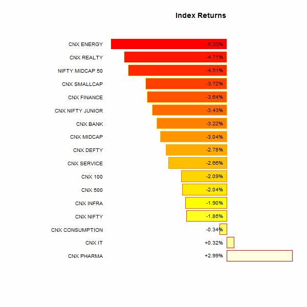 index performance 2014-05-23.2014-05-30