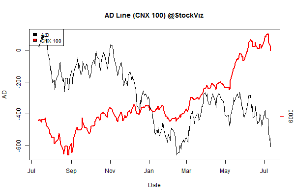 advance.decline.line2.2014-07-04.2014-07-11