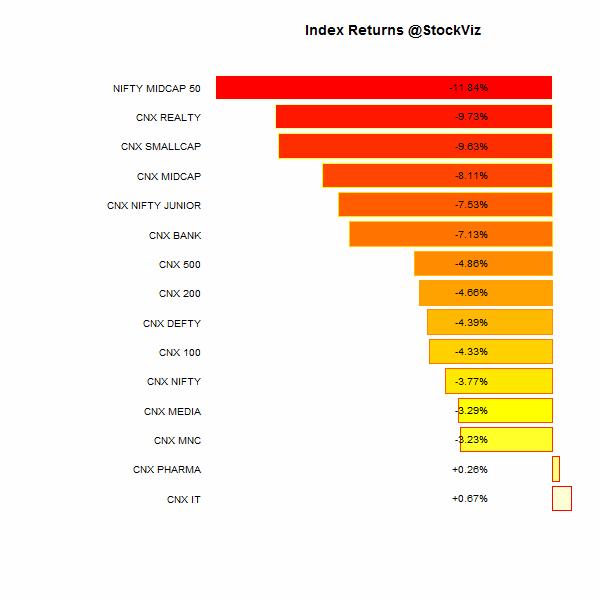 index performance.2014-07-04.2014-07-11