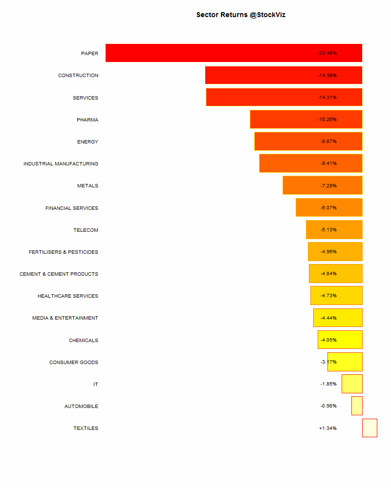 sector performance.2014-07-04.2014-07-11