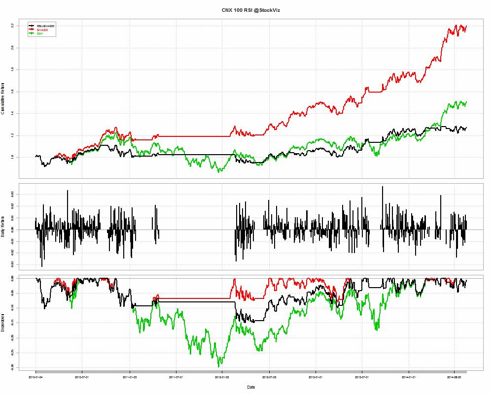 CNX 100-RSIxSMA-returns-2010