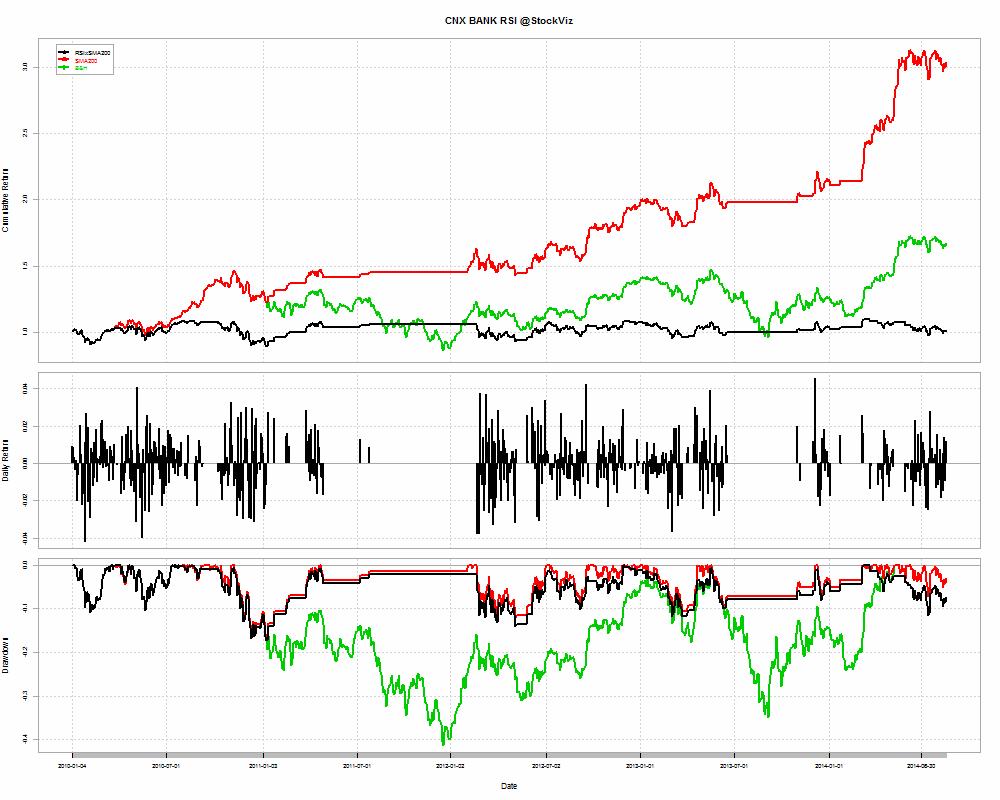 CNX BANK-RSIxSMA-returns-2010