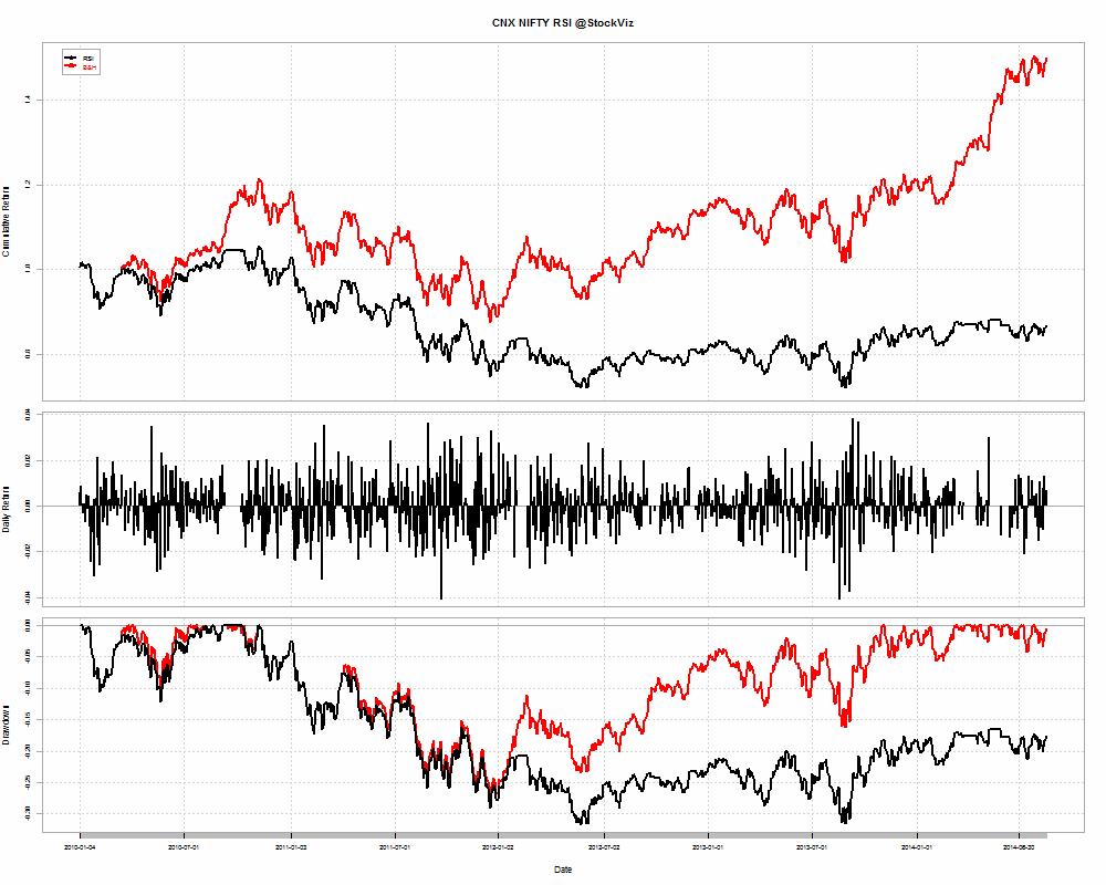 CNX NIFTY-RSI-returns-2010