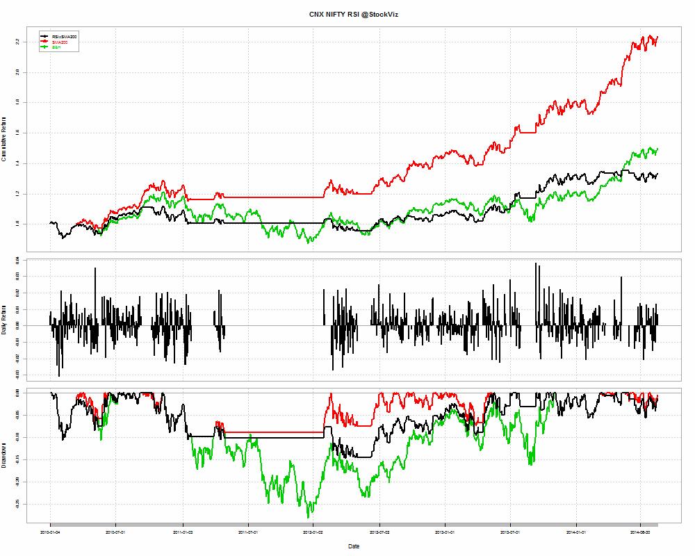 CNX NIFTY-RSIxSMA-returns-2010