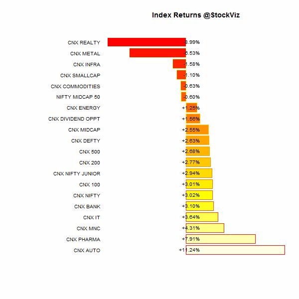 index performance.2014-07-31.2014-08-28