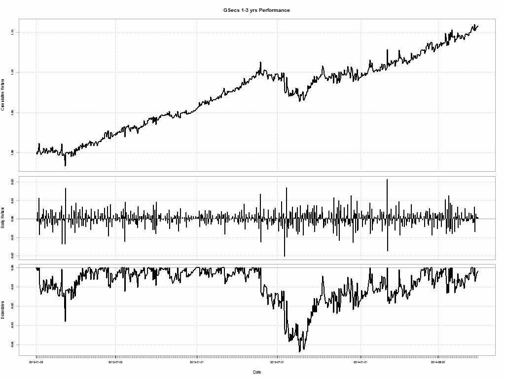 GSEC_SUB_1-3.2012-01-05.performance