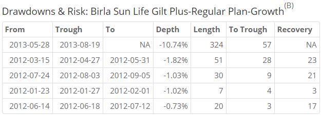 birla gilt drawdown