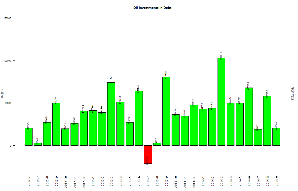 dii-investments-debt.2012-1-1.2014-09-15