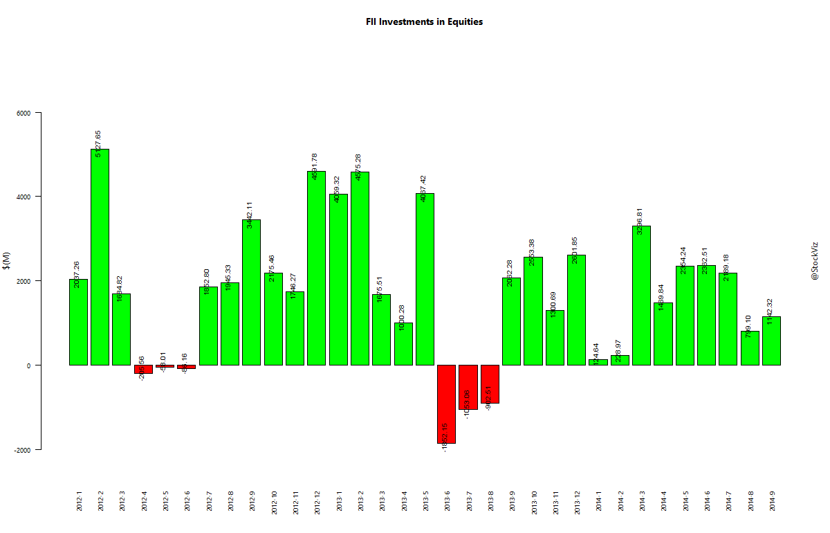 fii-investments-equities.2012-1-1.2014-09-15