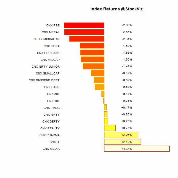 index performance.2014-09-12.2014-09-19