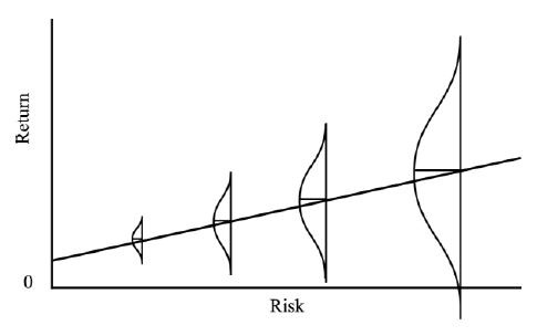 risk-return