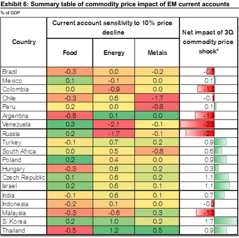 CS-commodity-price-sensitivity