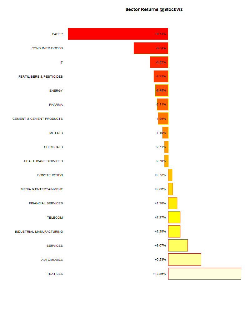 sector performance.2014-10-10.2014-10-17