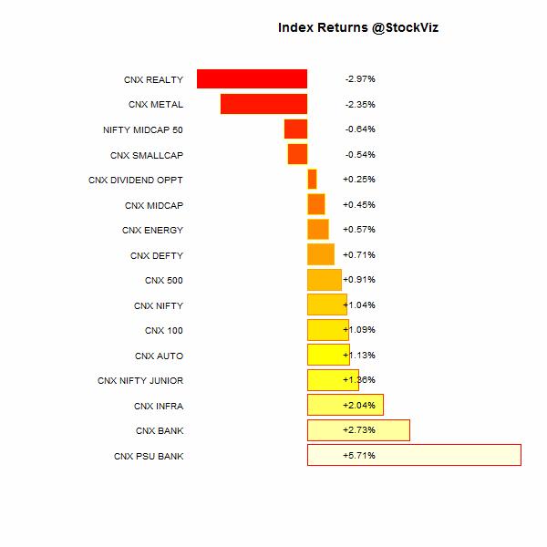 index performance.2014-11-14.2014-11-21