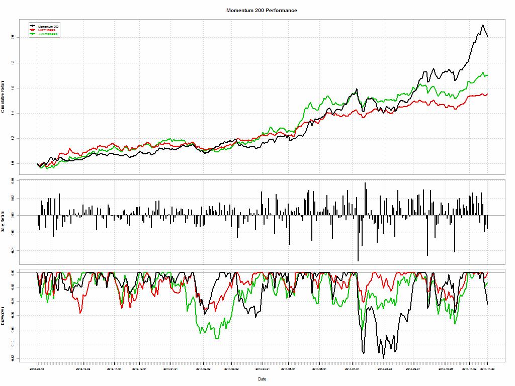 momentum.performance