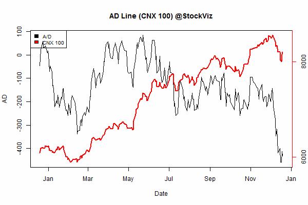 advance.decline.line2.2014-12-12.2014-12-19