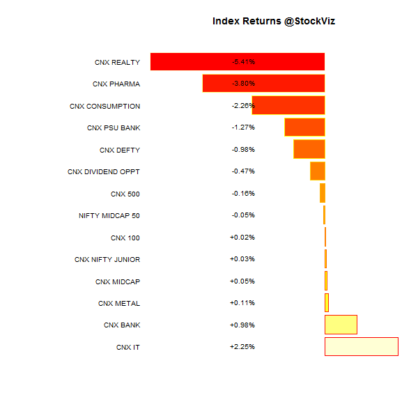 index performance.2014-12-12.2014-12-19