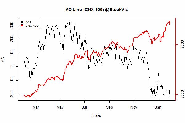 advance.decline.line2.2014-12-31.2015-01-30