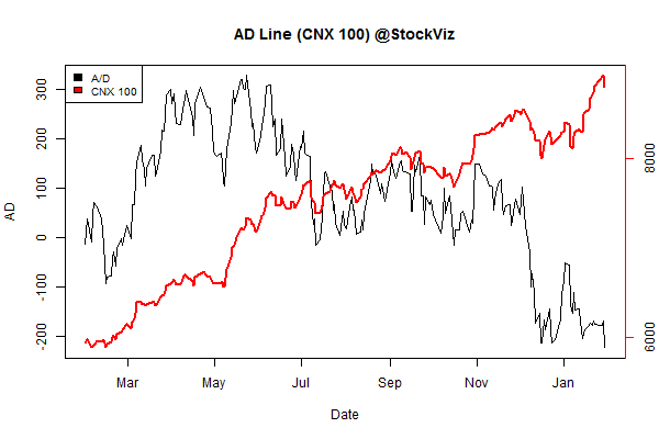 advance.decline.line2.2015-01-23.2015-01-30