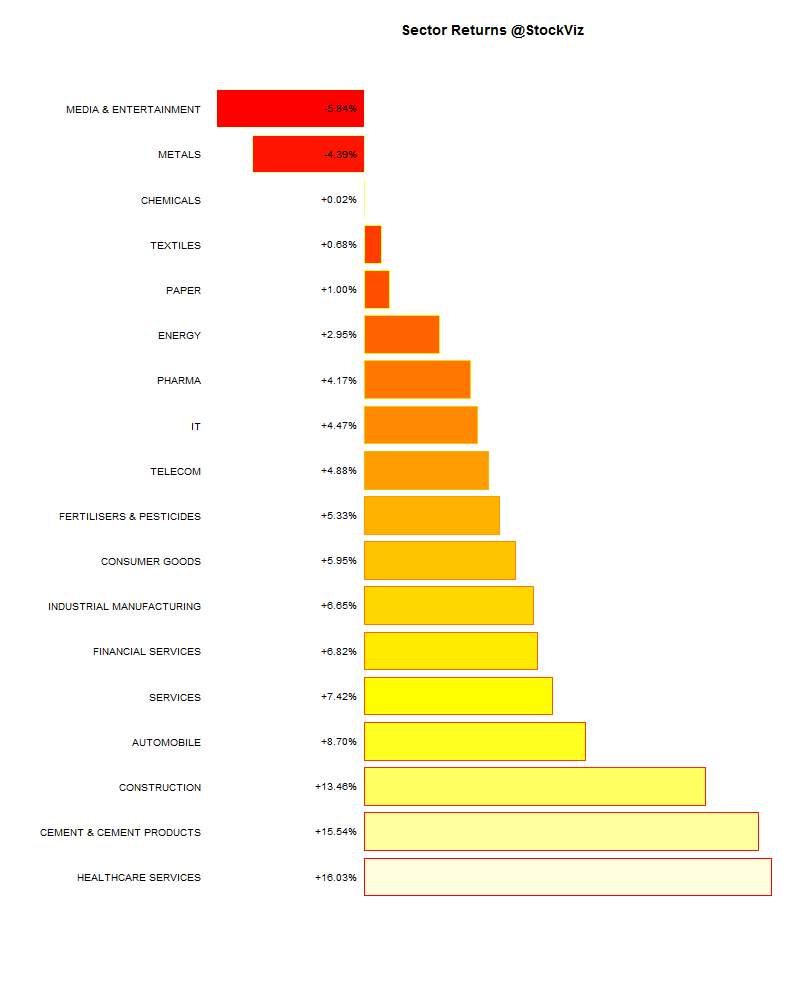 sector performance.2014-12-31.2015-01-30