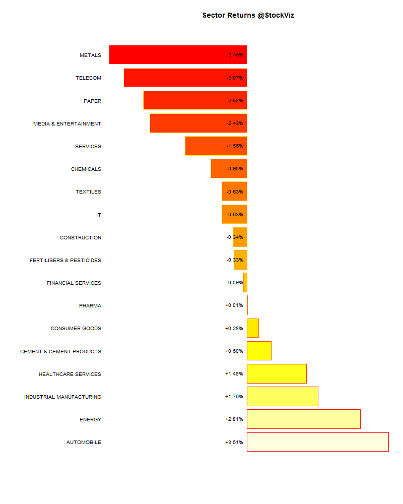 sector performance.2015-01-23.2015-01-30