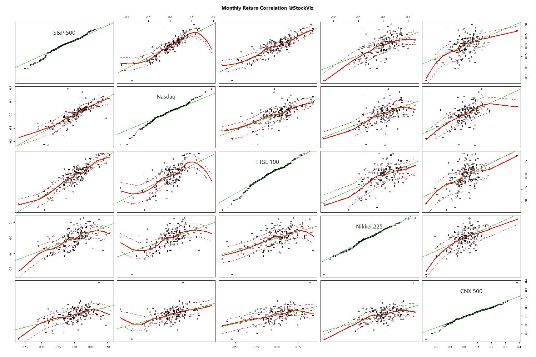 world-correlation