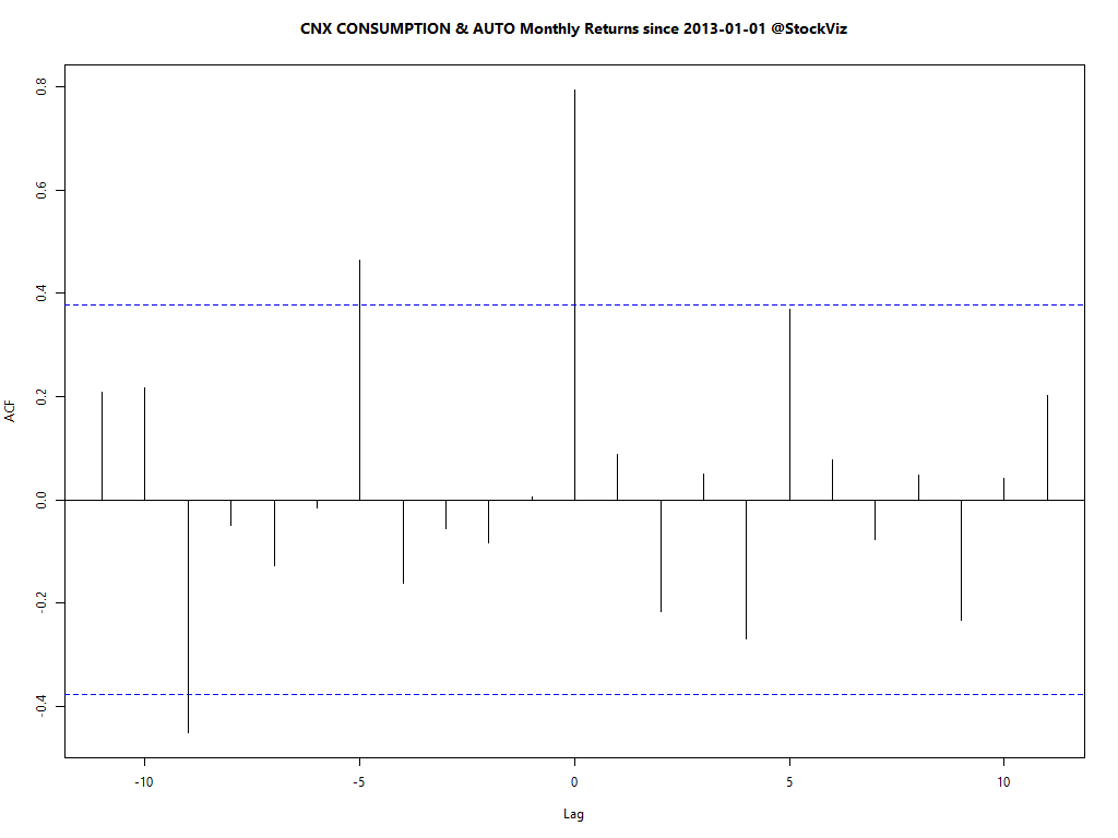 CNX CONSUMPTION.AUTO.monthly.lag