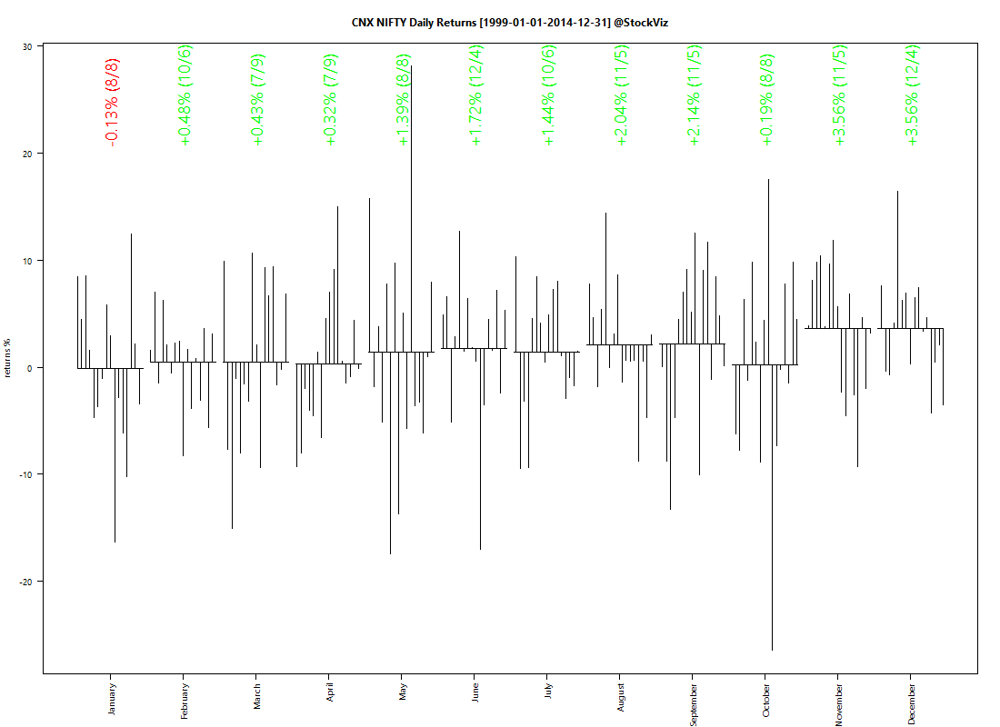 CNX NIFTY.1999-1-1.2014-12-31.MONTHLY