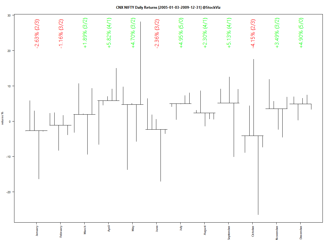 CNX NIFTY.2005-1-1.2009-12-31.MONTHLY
