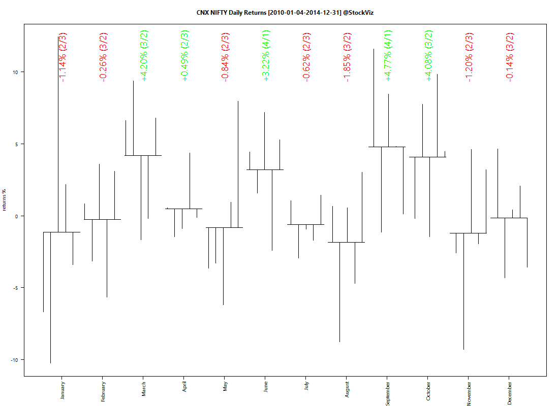 CNX NIFTY.2010-1-1.2014-12-31.MONTHLY
