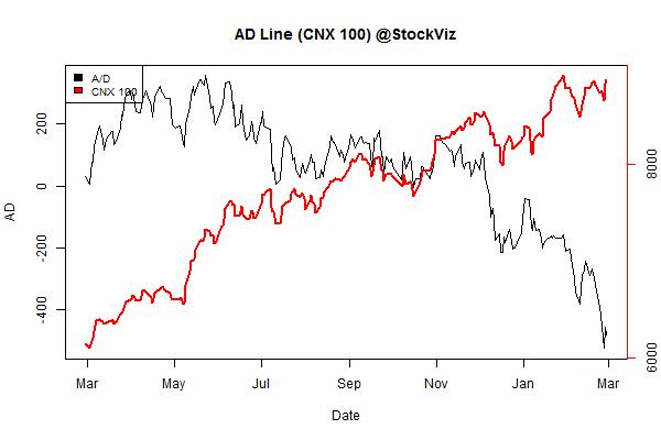 advance.decline.line2.2015-01-30.2015-02-28