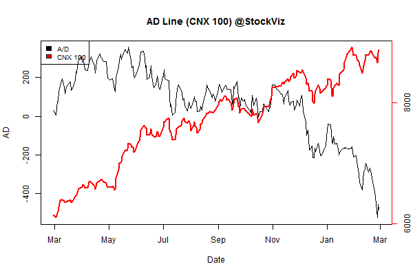 advance.decline.line2.2015-02-20.2015-02-28