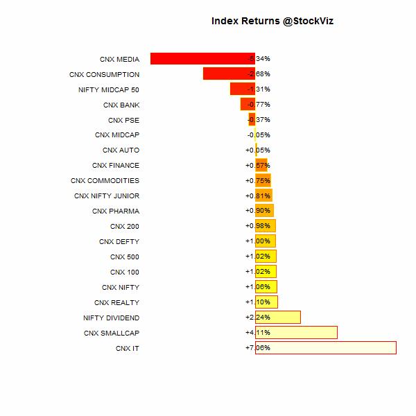 index performance.2015-01-30.2015-02-28