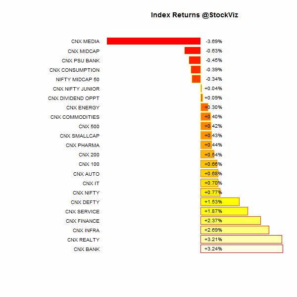 index performance.2015-02-20.2015-02-28