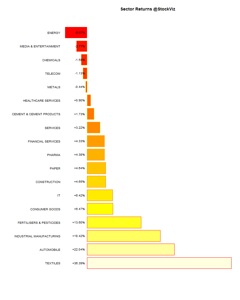 sector performance.2015-01-30.2015-02-28