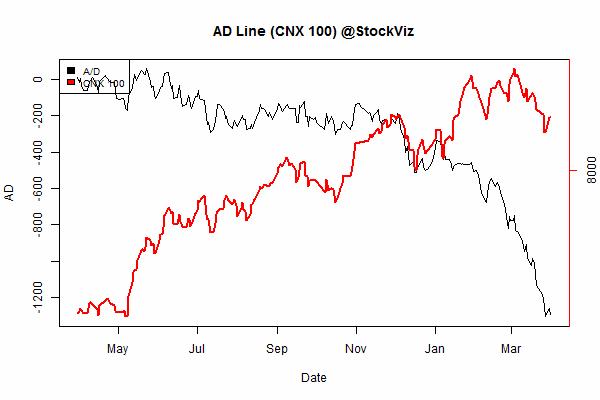 advance.decline.line2.2014-12-31.2015-3-31