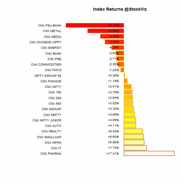index performance.2014-12-31.2015-3-31
